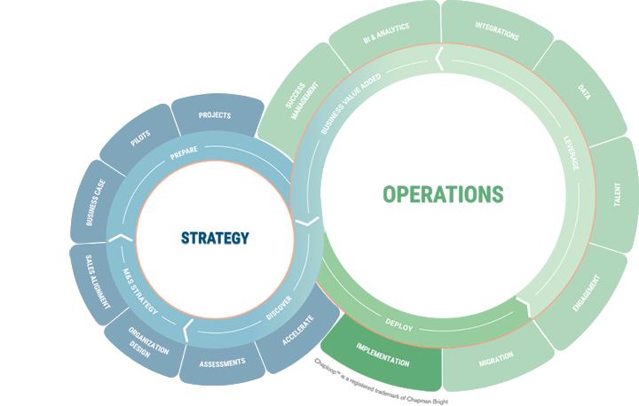 chaploop-ii-operations-d-deploy-1-implementation