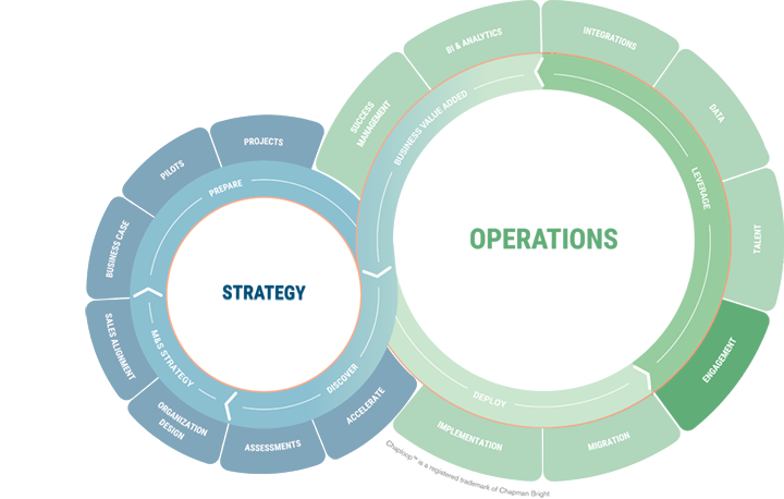 Chaploop - Operations - Leverage - Engagement