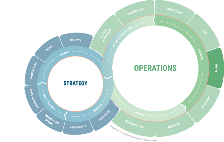 Chaploop - Operations - Leverage - Talent