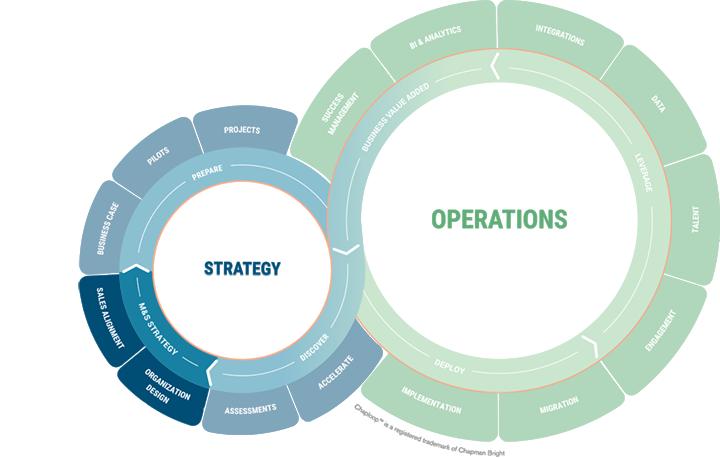 Chaploop - Strategy - Marketing & Sales Strategy