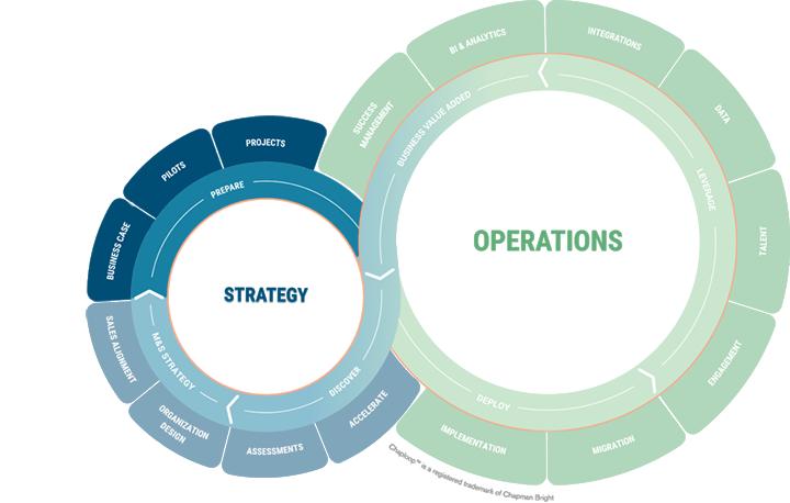 Chaploop - Strategy - Prepare