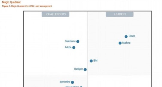 Gartner-Magic-Quadrant-CRM-Lead-Management-2016-Marketo-Diederik-Martens-SMOps-Interim-SEPTEMBER