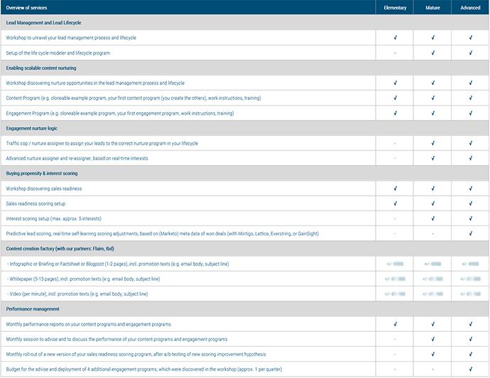 factsheet-nurture-scoring-thumbnail-690